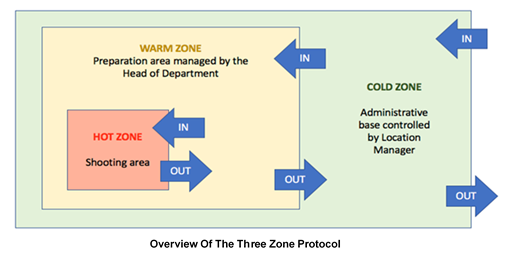 Three Zone Protocol